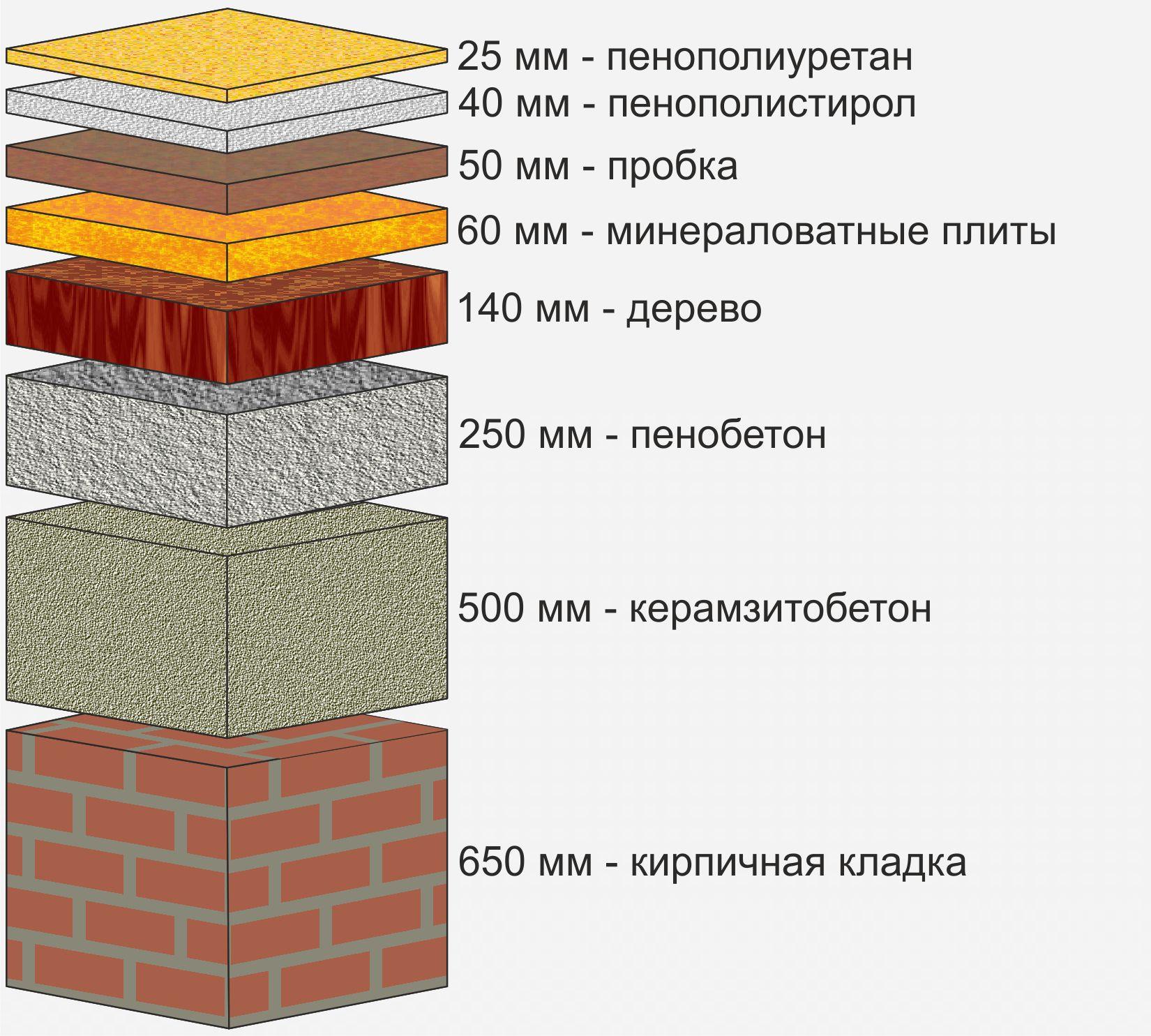 Сравнение теплоизоляции из пенополиуретана с другими материалами
